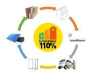 Delibera su studio di fattibilità per il superbonus del 110%